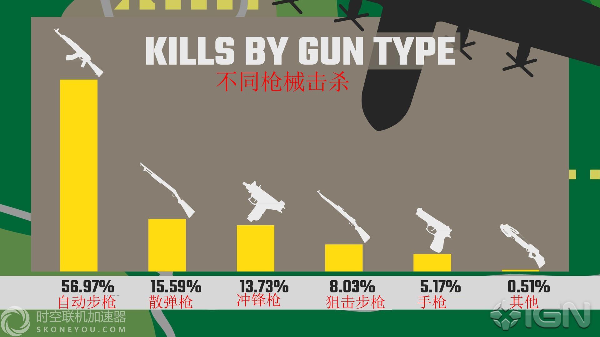 绝地求生不同枪械击杀比例