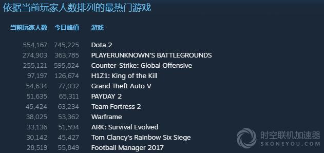 Steam热门游戏选择什么加速器?
